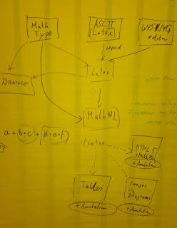 Flow chart for authoring math